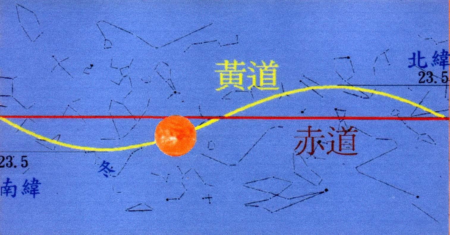 使得在地球上观看太阳的运行,会发现太阳的目视运行轨迹彷如在南北