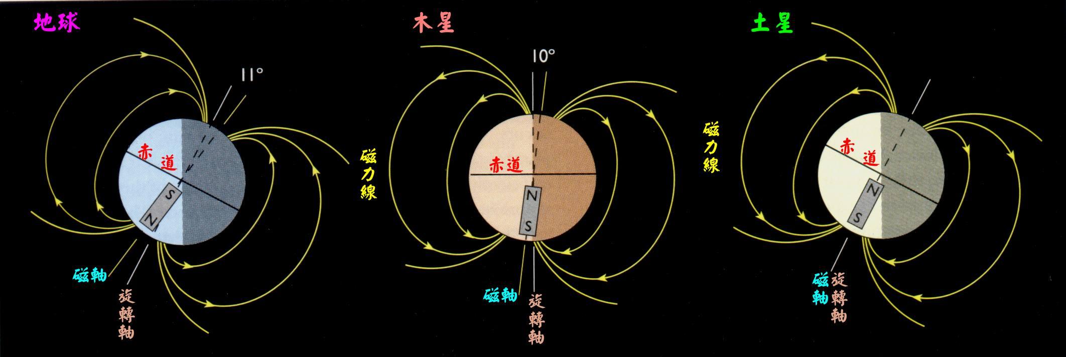 (31): 地球,木星